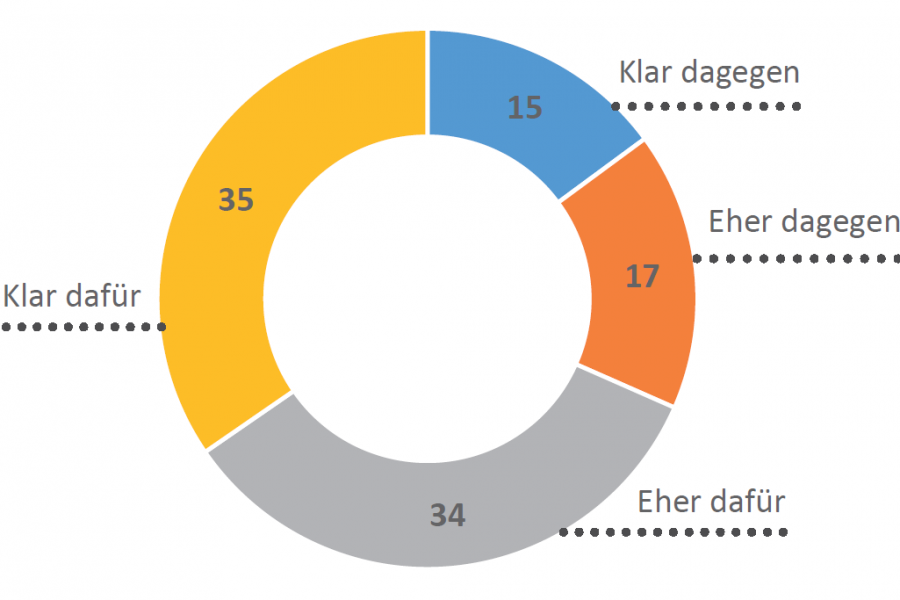 Liechtensteiner Stimmberechtigte klar für Rheinaufweitungen